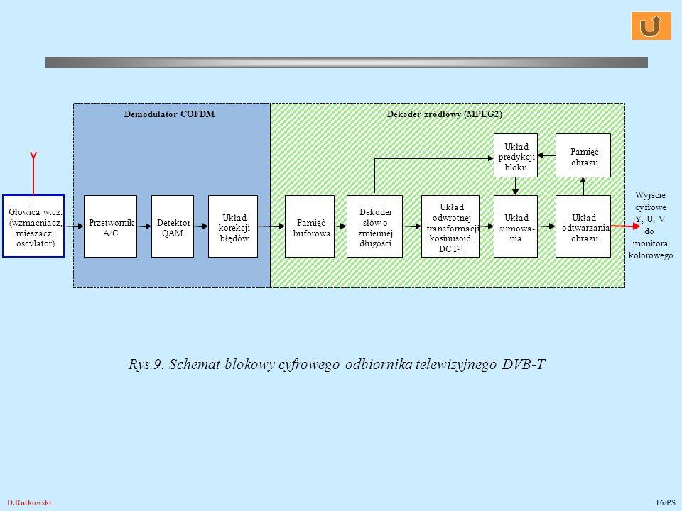 Rys.9. Schemat blokowy cyfrowego odbiornika telewizyjnego DVB-T