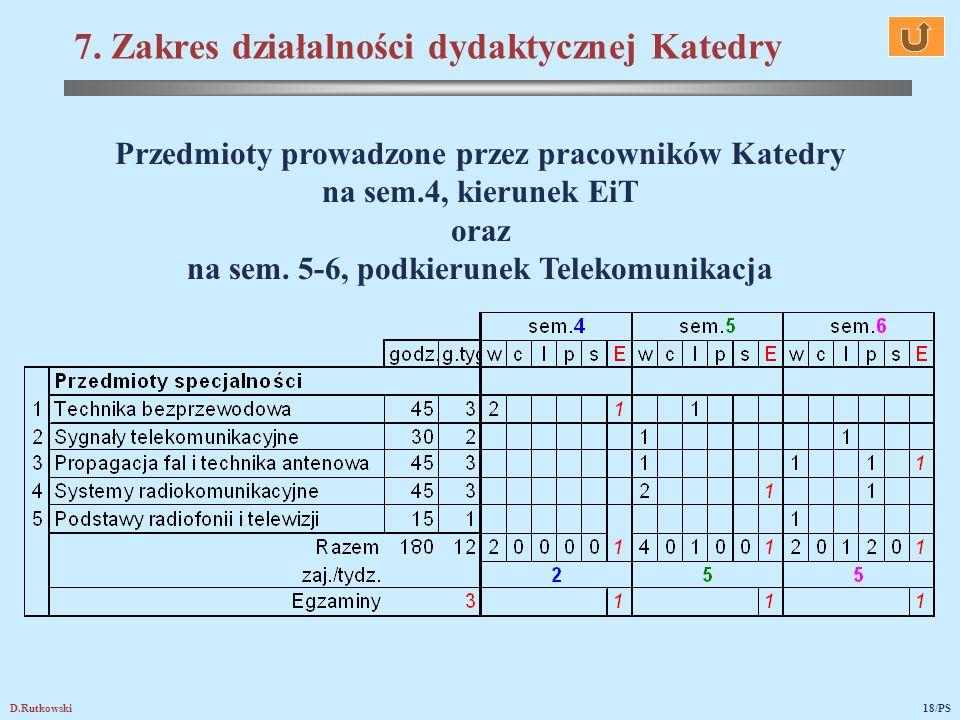 7. Zakres działalności dydaktycznej Katedry