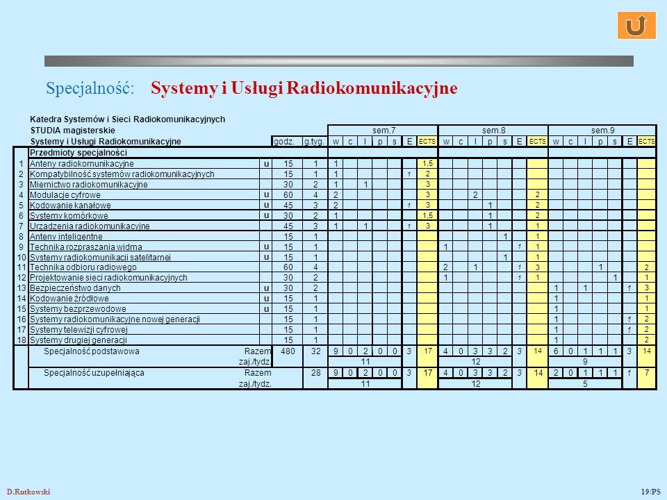 Specjalność: Systemy i Usługi Radiokomunikacyjne
