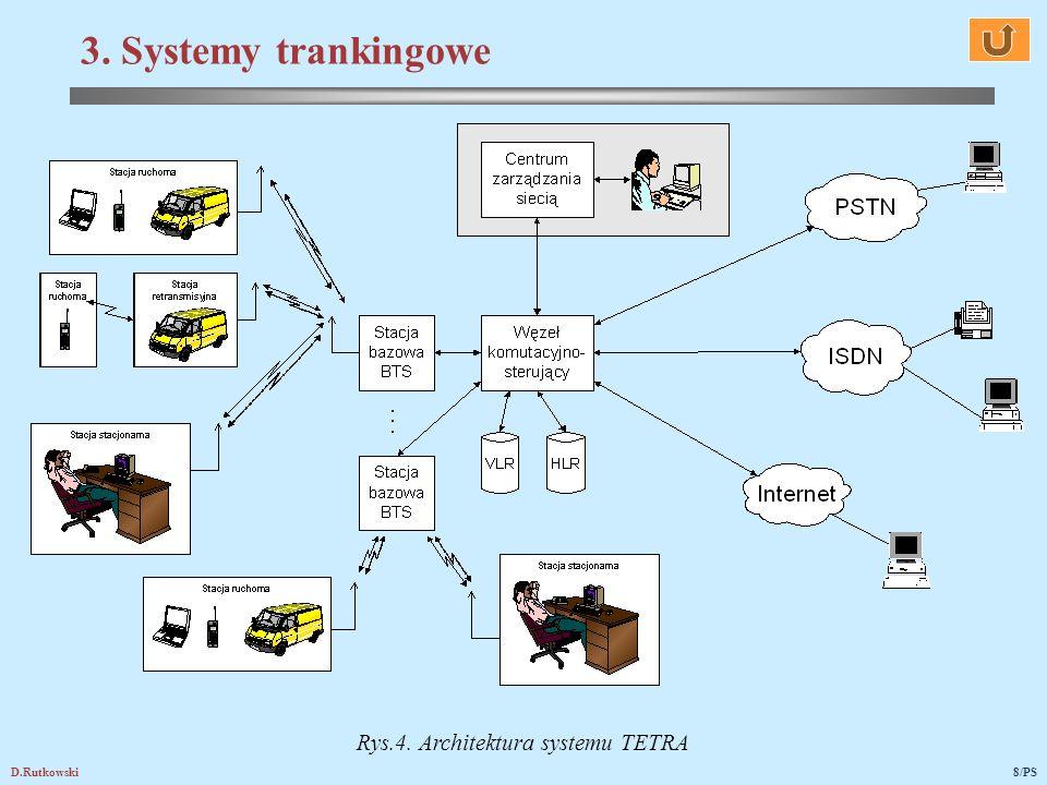 Rys.4. Architektura systemu TETRA