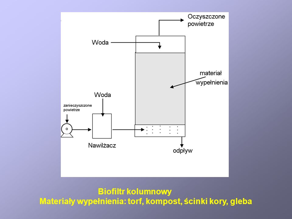 Biofiltr kolumnowy Materiały wypełnienia: torf, kompost, ścinki kory, gleba