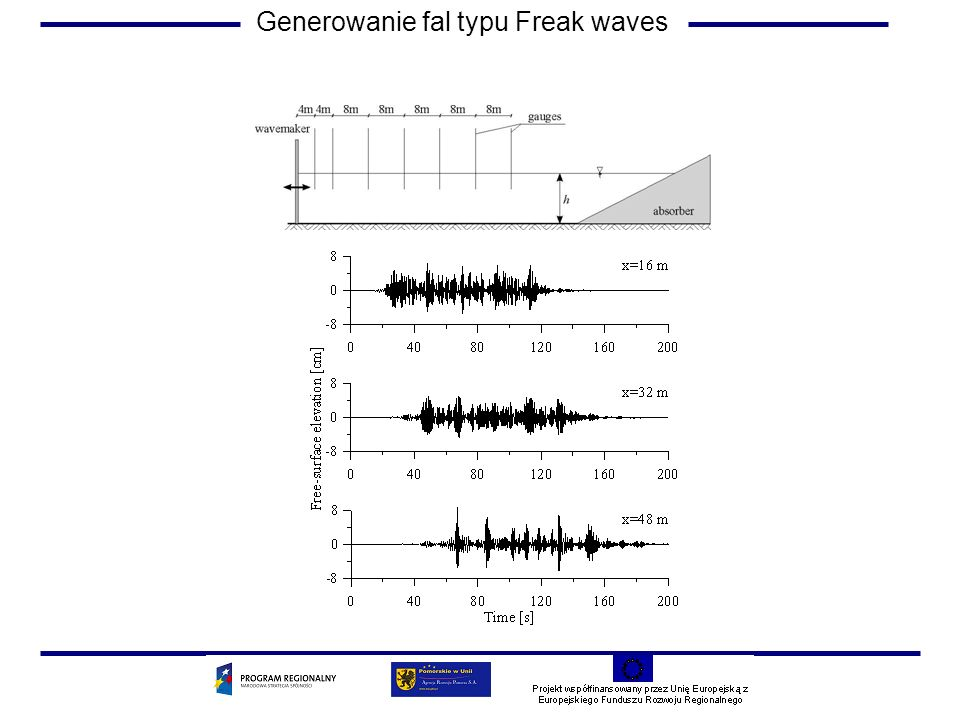 Generowanie fal typu Freak waves