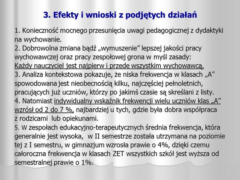 3. Efekty i wnioski z podjętych działań