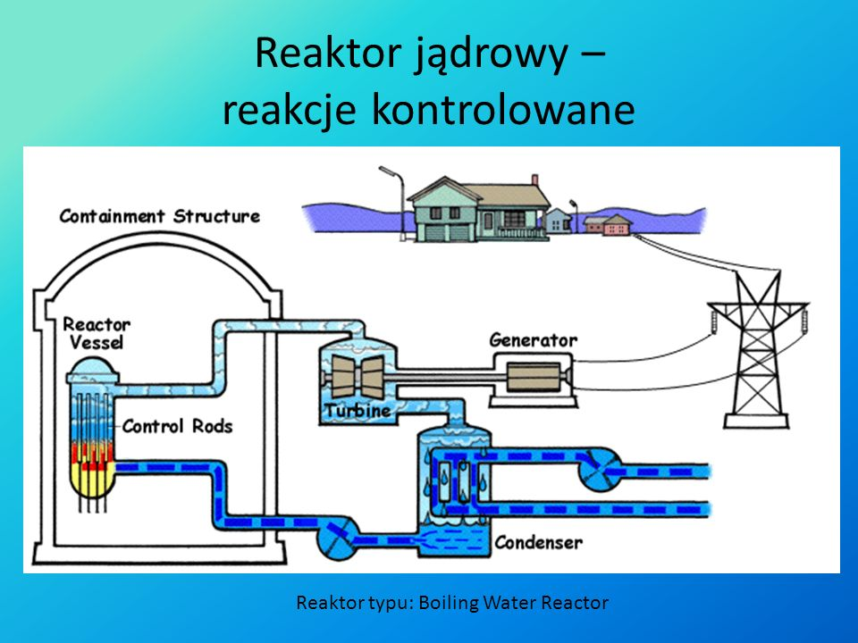 Reaktor jądrowy – reakcje kontrolowane
