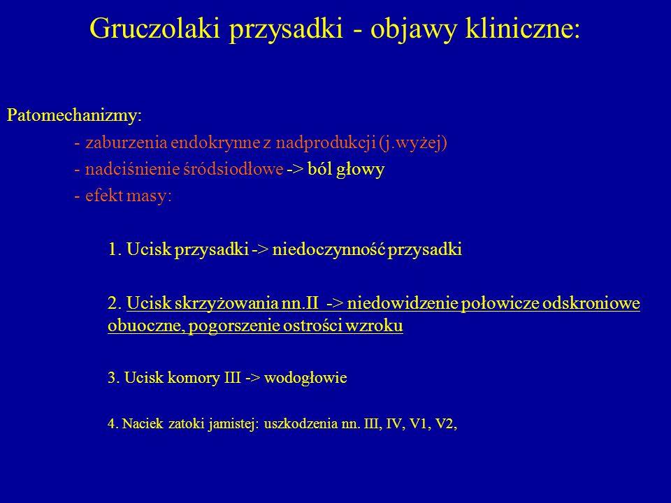Gruczolaki przysadki - objawy kliniczne: