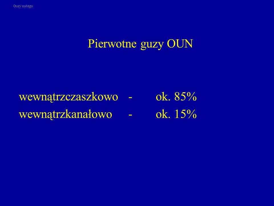 wewnątrzczaszkowo - ok. 85% wewnątrzkanałowo - ok. 15%