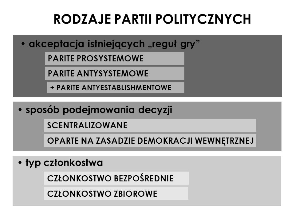 RODZAJE PARTII POLITYCZNYCH