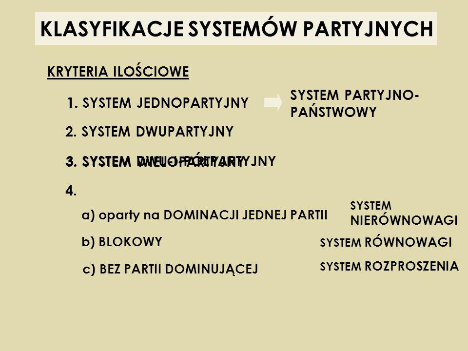 KLASYFIKACJE SYSTEMÓW PARTYJNYCH