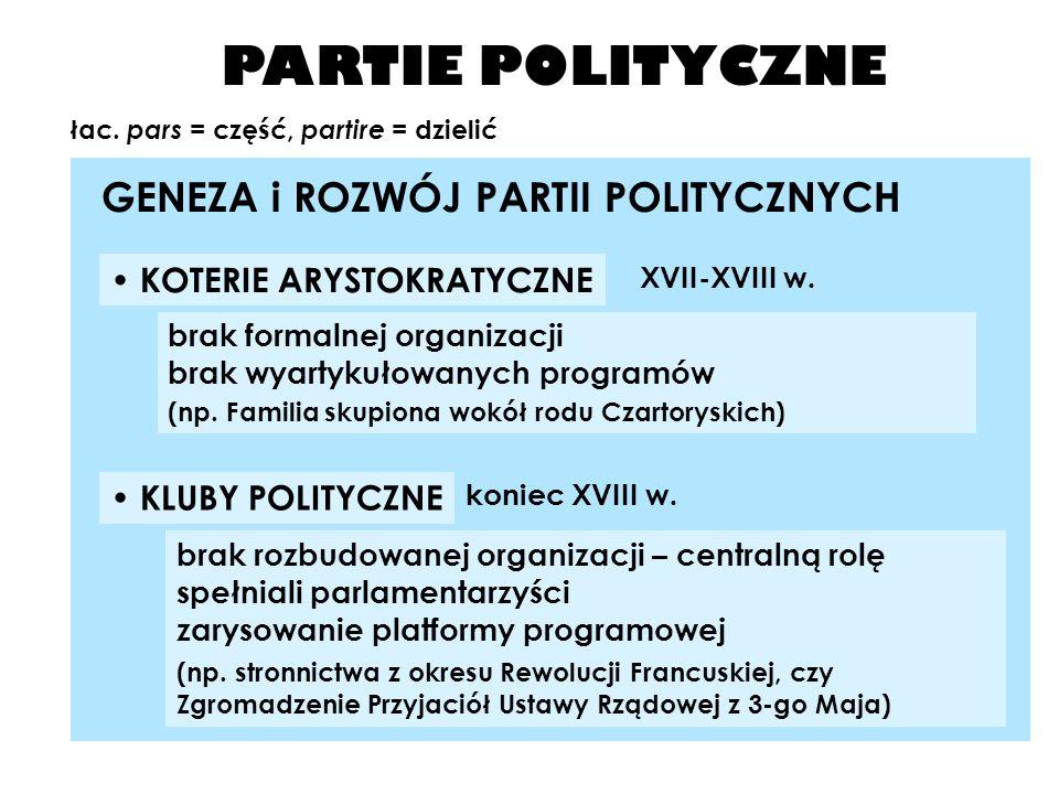 PARTIE POLITYCZNE GENEZA i ROZWÓJ PARTII POLITYCZNYCH