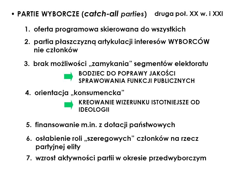 PARTIE WYBORCZE (catch-all parties)