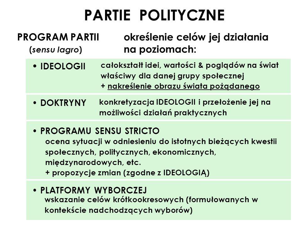PARTIE POLITYCZNE PROGRAM PARTII określenie celów jej działania