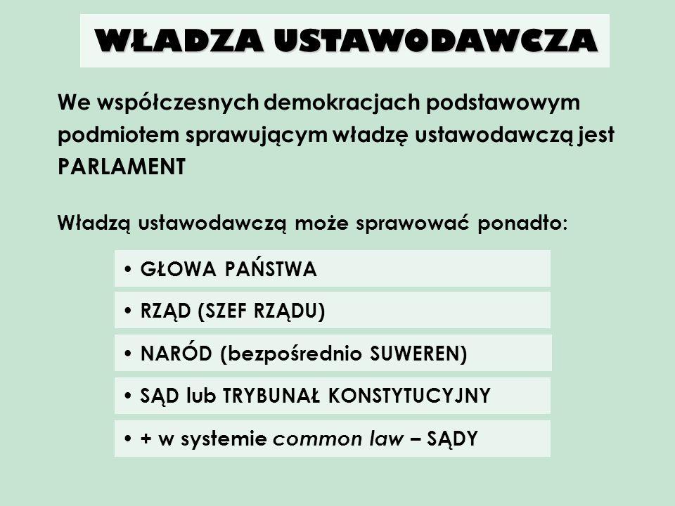 WŁADZA USTAWODAWCZA We współczesnych demokracjach podstawowym podmiotem sprawującym władzę ustawodawczą jest PARLAMENT.
