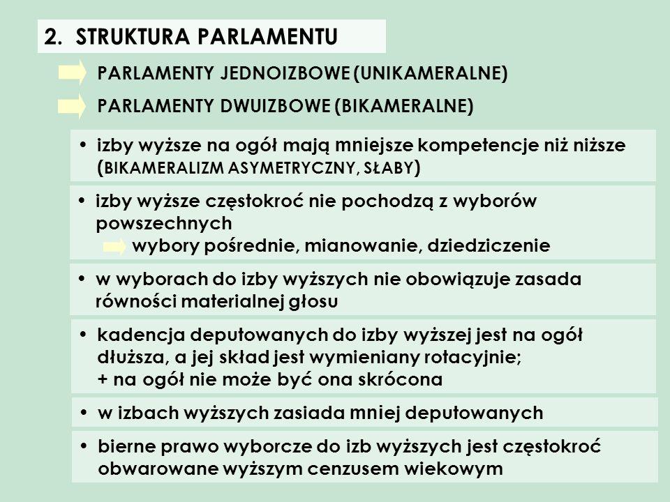 STRUKTURA PARLAMENTU PARLAMENTY JEDNOIZBOWE (UNIKAMERALNE)