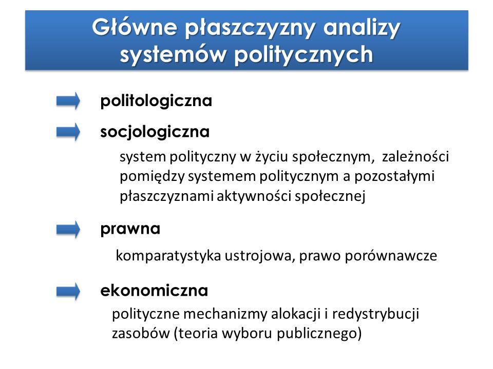 Główne płaszczyzny analizy systemów politycznych