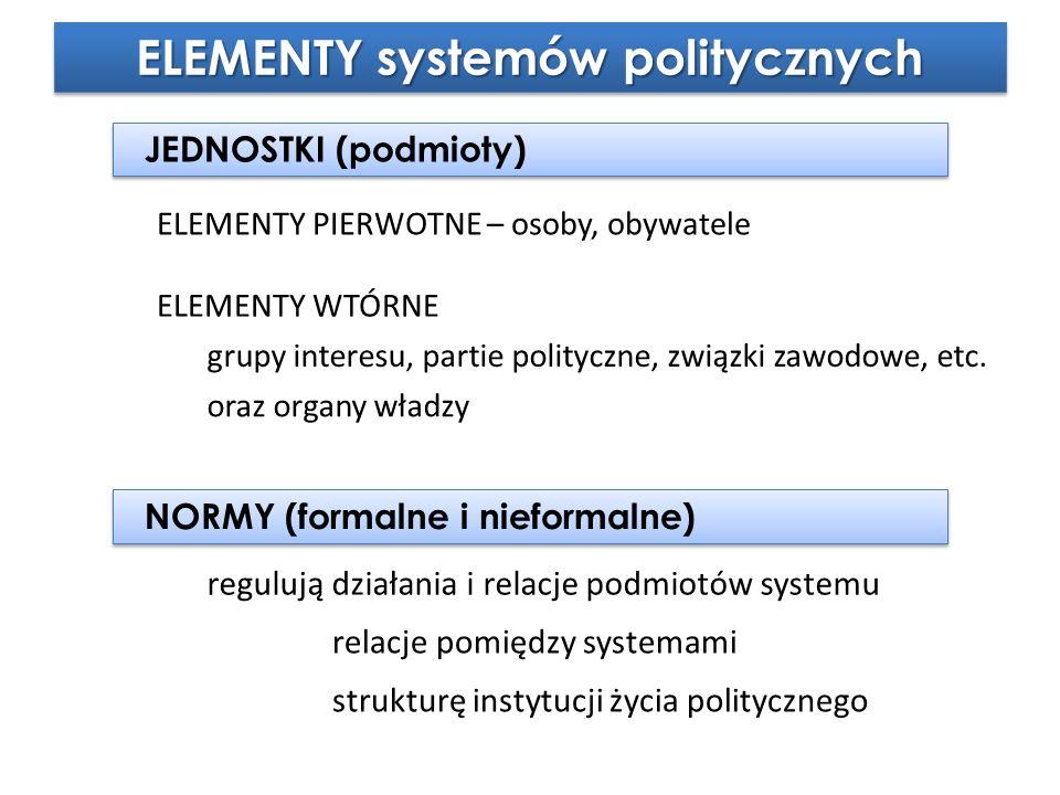 ELEMENTY systemów politycznych