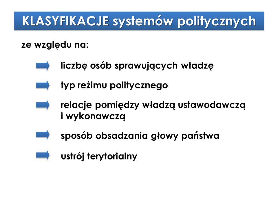KLASYFIKACJE systemów politycznych