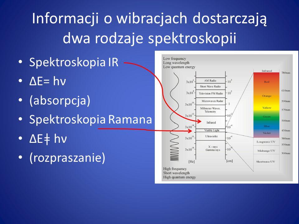 Informacji o wibracjach dostarczają dwa rodzaje spektroskopii