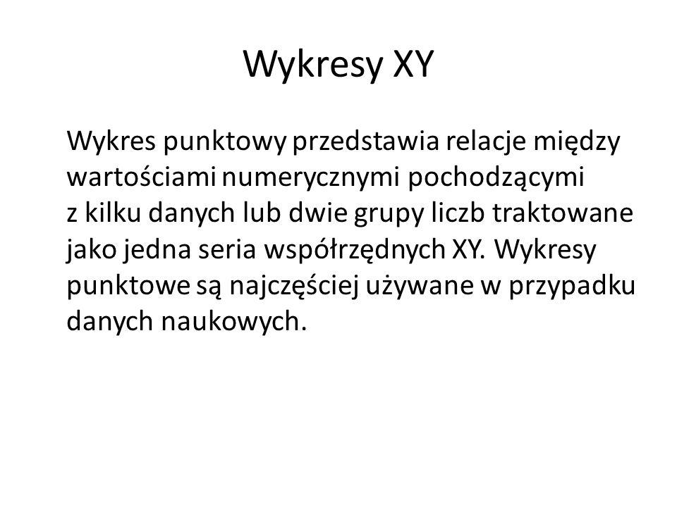 Wykresy XY