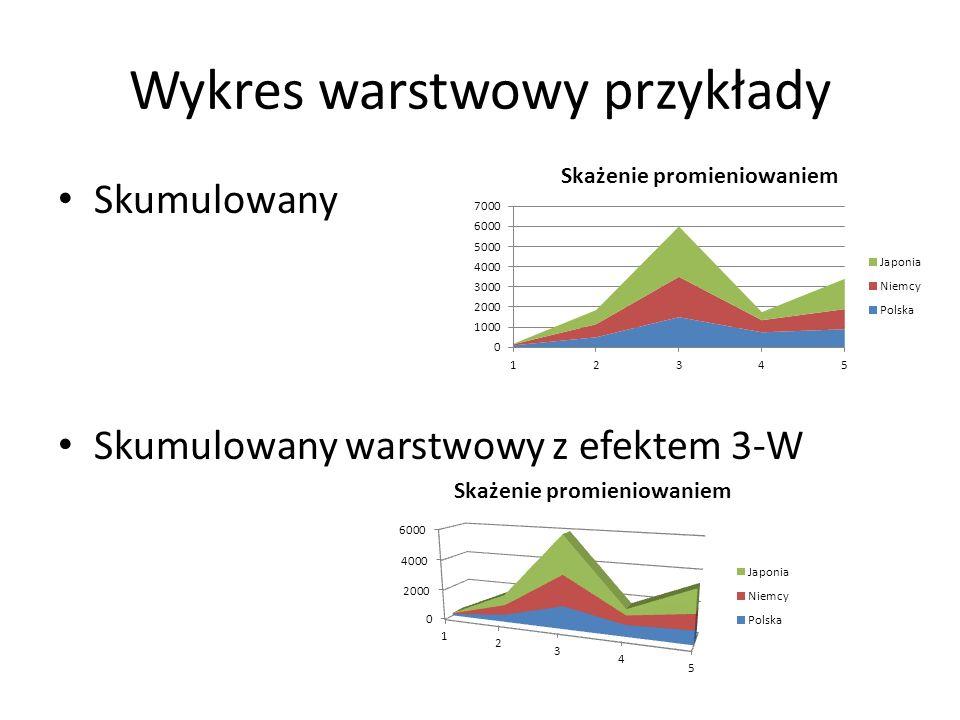 Wykres warstwowy przykłady