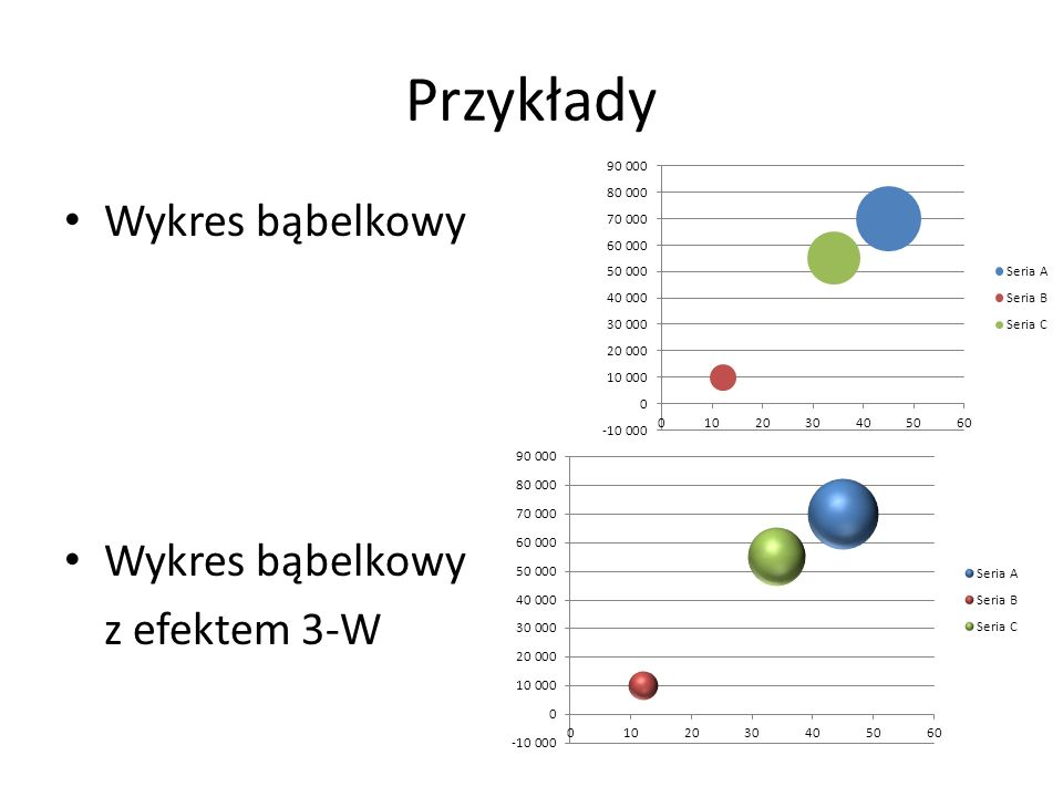 Przykłady Wykres bąbelkowy z efektem 3-W