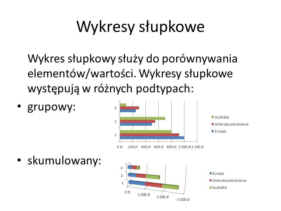 Wykresy słupkowe Wykres słupkowy służy do porównywania elementów/wartości. Wykresy słupkowe występują w różnych podtypach: