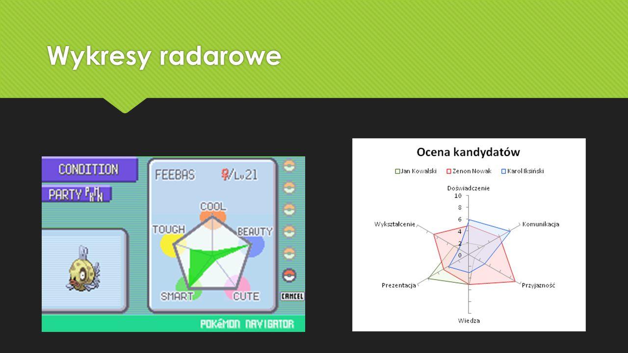 Wykresy radarowe