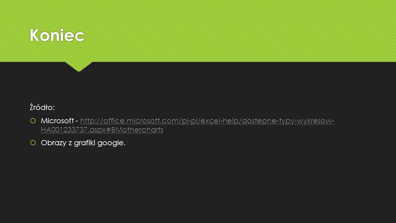 Koniec Źródło: Microsoft - http://office.microsoft.com/pl-pl/excel-help/dostepne-typy-wykresow- HA001233737.aspx#BMothercharts.