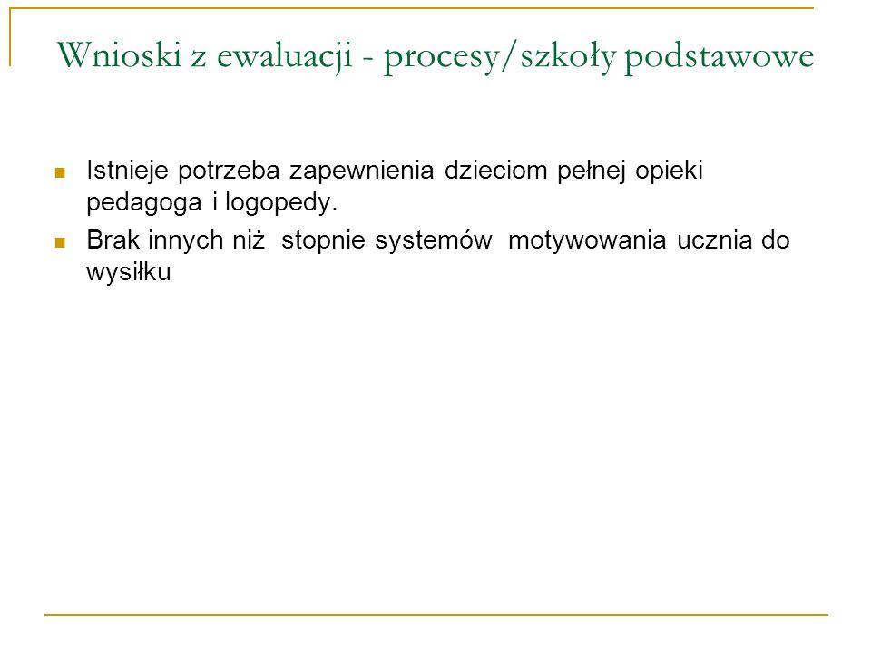 Wnioski z ewaluacji - procesy/szkoły podstawowe