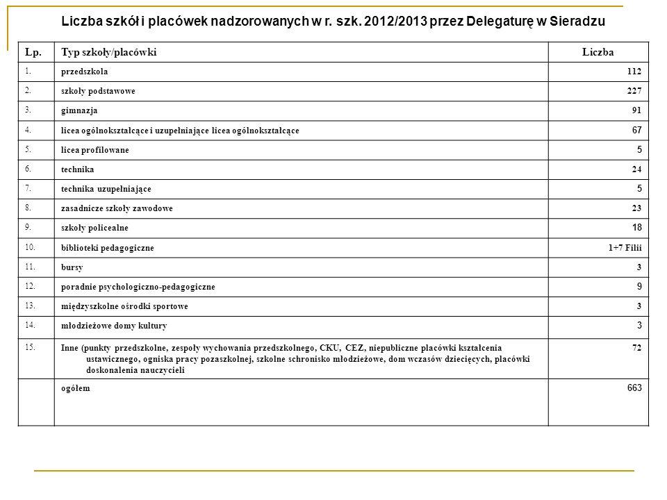 Liczba szkół i placówek nadzorowanych w r. szk