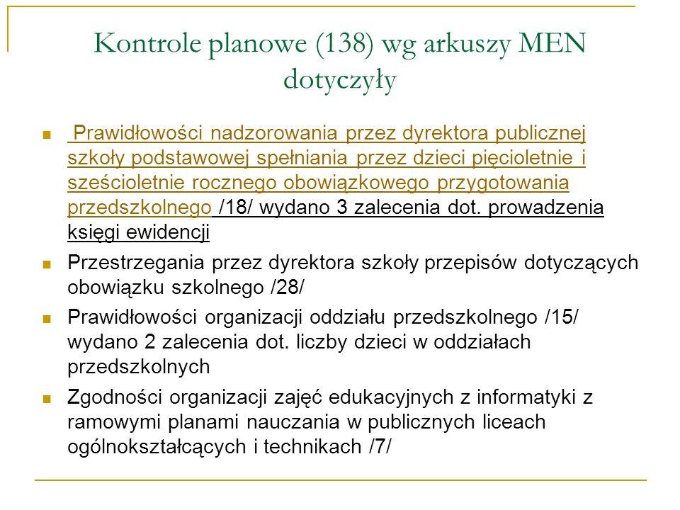 Kontrole planowe (138) wg arkuszy MEN dotyczyły