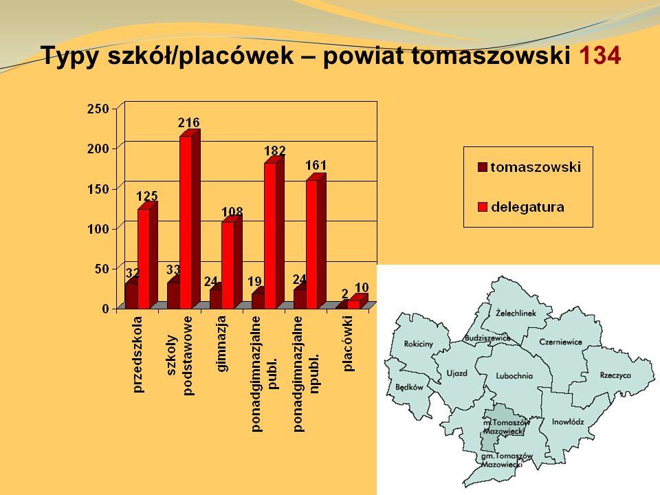 Typy szkół/placówek – powiat tomaszowski 134