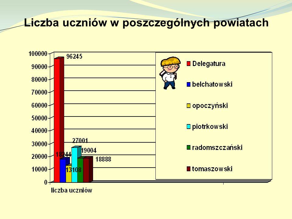 Liczba uczniów w poszczególnych powiatach