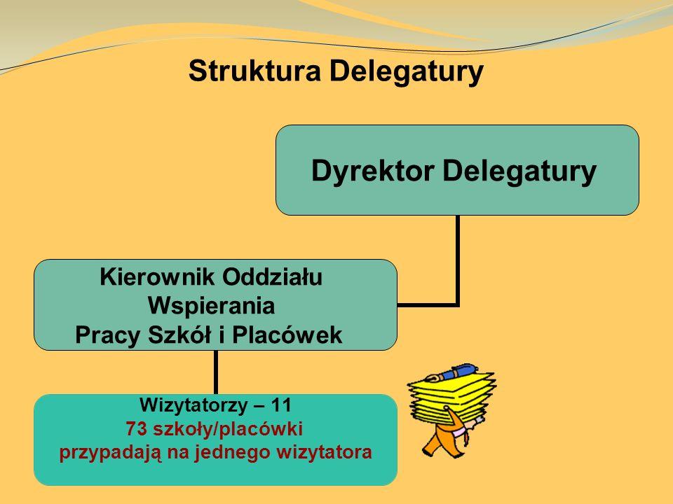 Struktura Delegatury