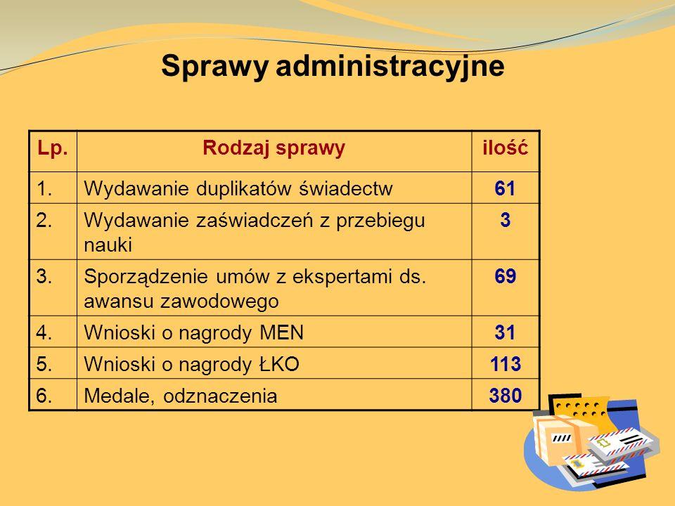 Sprawy administracyjne