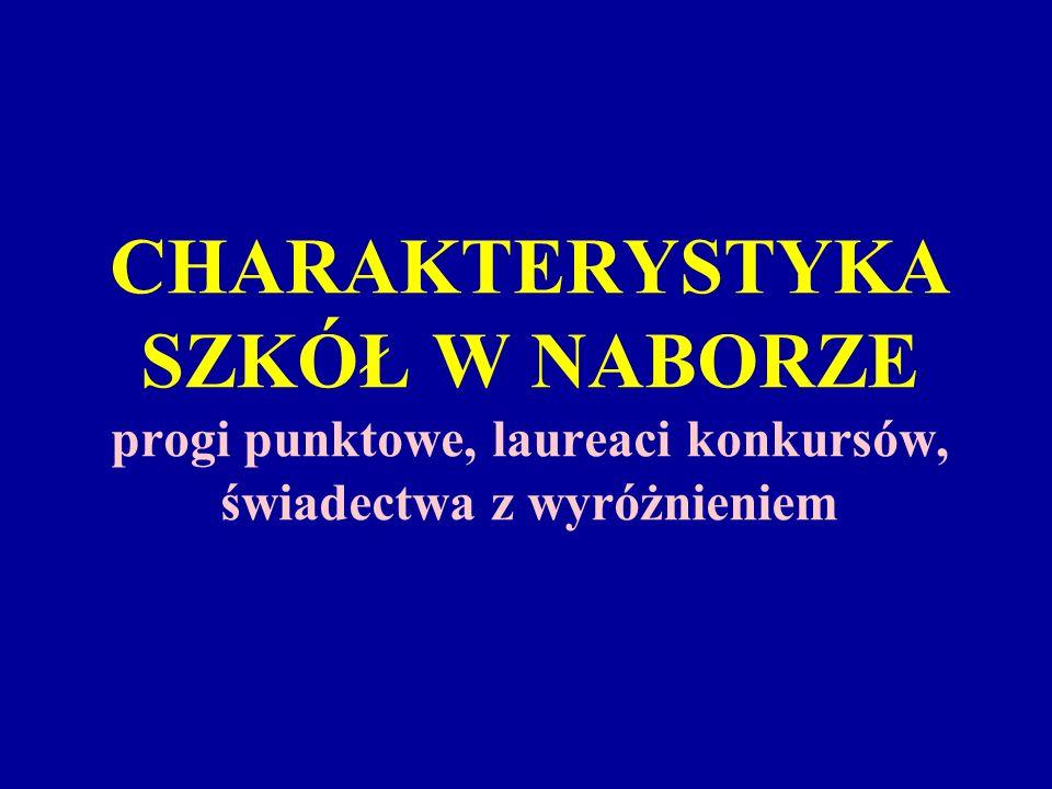 CHARAKTERYSTYKA SZKÓŁ W NABORZE progi punktowe, laureaci konkursów, świadectwa z wyróżnieniem
