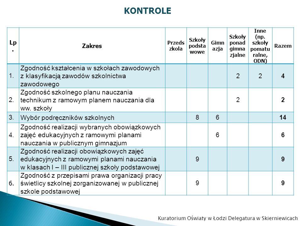 Szkoły ponadgimnazjalne Inne (np. szkoły pomaturalne, ODN)