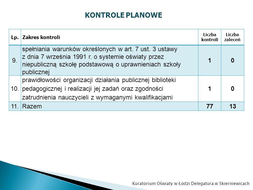 Kuratorium Oświaty w Łodzi Delegatura w Skierniewicach