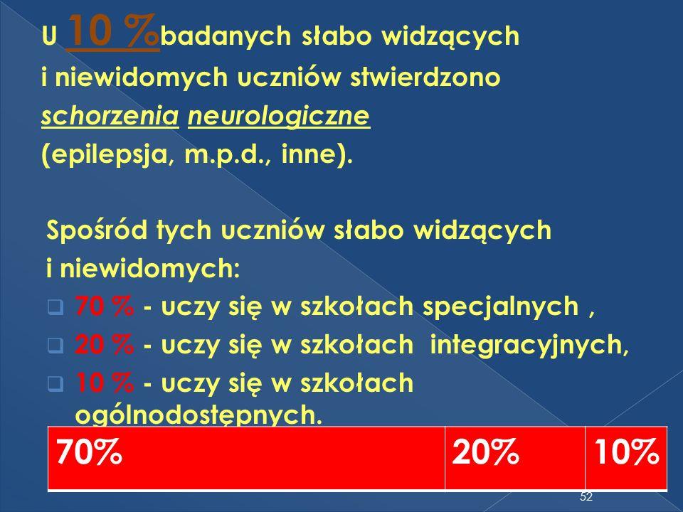 70% 20% 10% U 10 %badanych słabo widzących