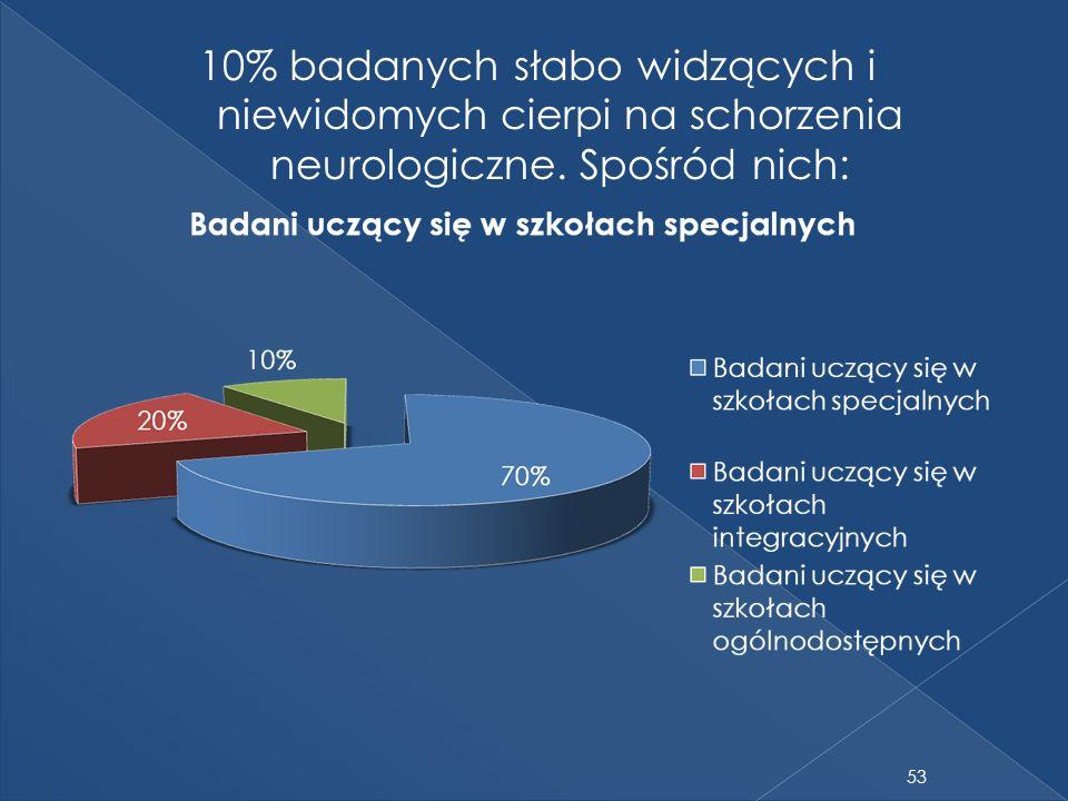 10% badanych słabo widzących i niewidomych cierpi na schorzenia neurologiczne. Spośród nich: