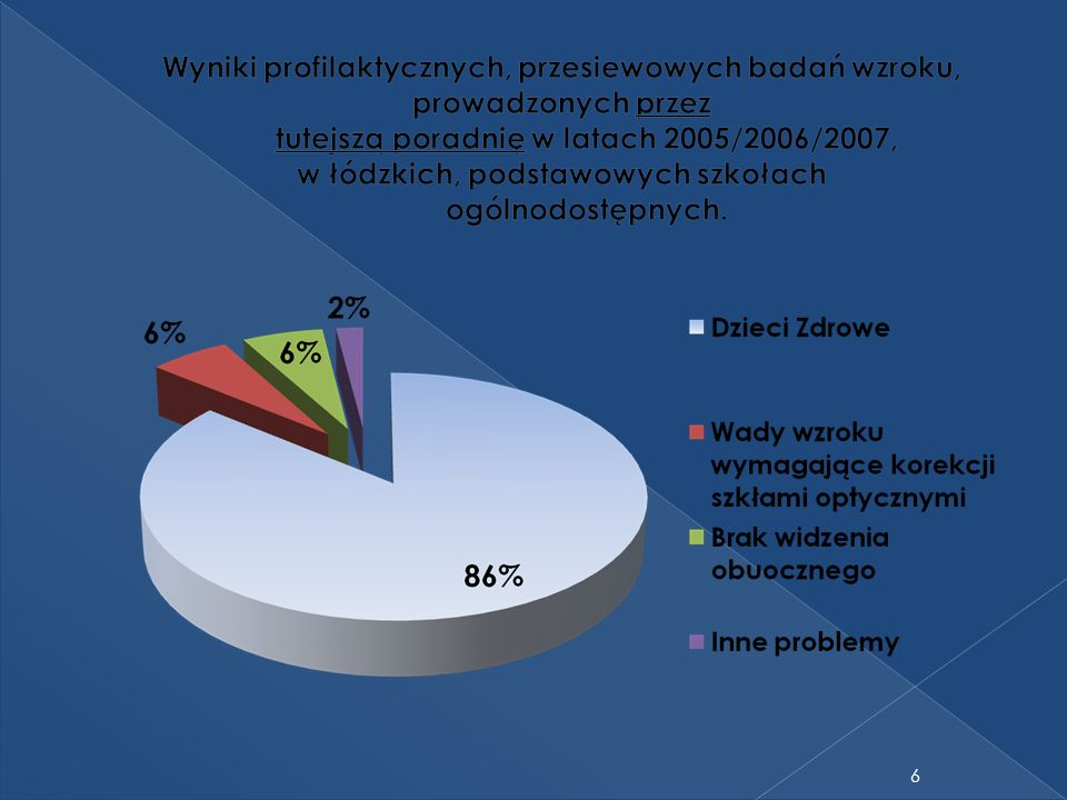 Wyniki profilaktycznych, przesiewowych badań wzroku, prowadzonych przez tutejszą poradnię w latach 2005/2006/2007, w łódzkich, podstawowych szkołach ogólnodostępnych.