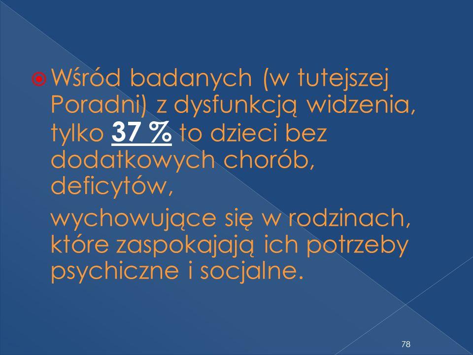 Wśród badanych (w tutejszej Poradni) z dysfunkcją widzenia, tylko 37 % to dzieci bez dodatkowych chorób, deficytów,