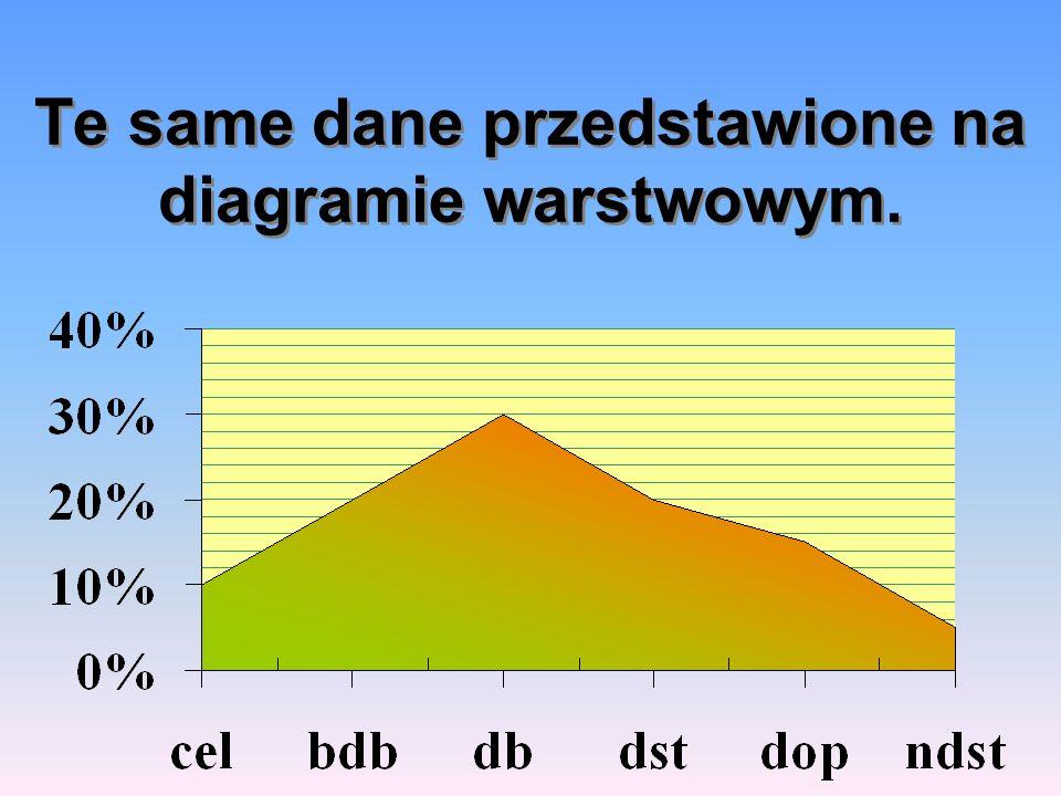 Te same dane przedstawione na diagramie warstwowym.