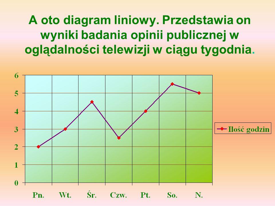 A oto diagram liniowy.