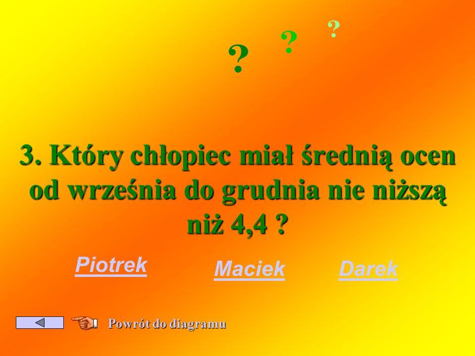 3. Który chłopiec miał średnią ocen od września do grudnia nie niższą niż 4,4 Piotrek. Maciek.