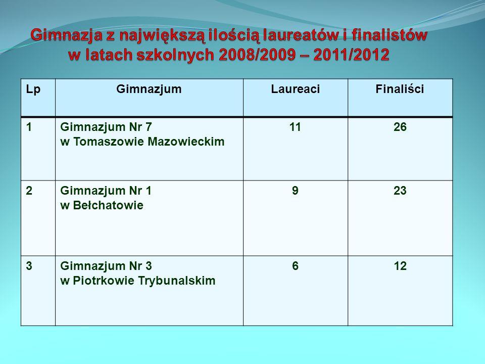 Gimnazja z największą ilością laureatów i finalistów w latach szkolnych 2008/2009 – 2011/2012
