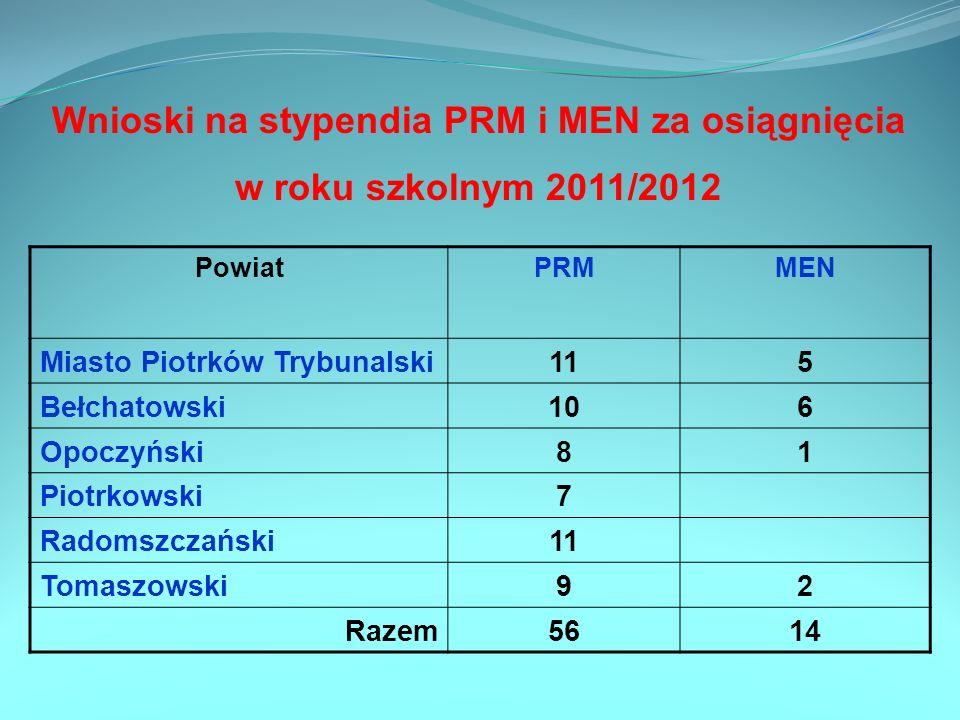 Wnioski na stypendia PRM i MEN za osiągnięcia