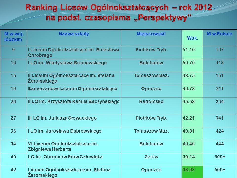 Ranking Liceów Ogólnokształcących – rok 2012 na podst