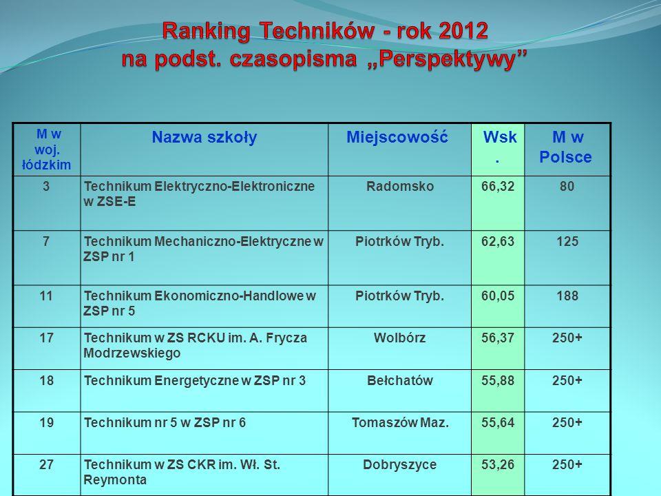 """Ranking Techników - rok 2012 na podst. czasopisma """"Perspektywy"""