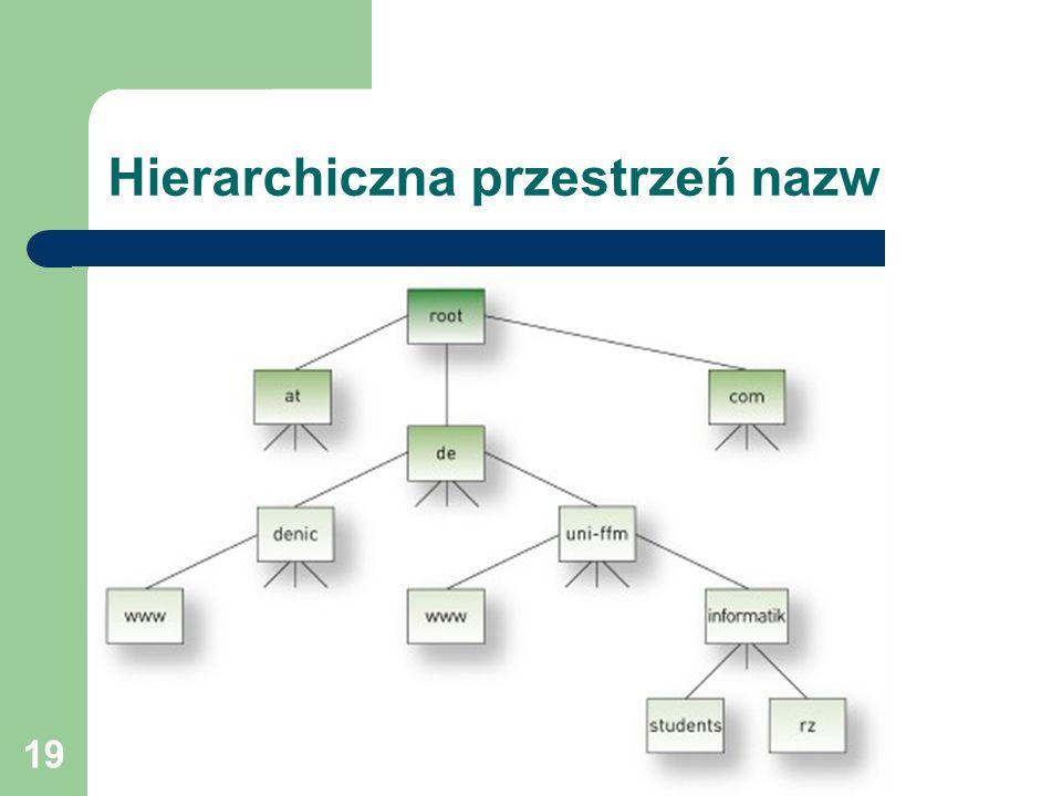 Hierarchiczna przestrzeń nazw