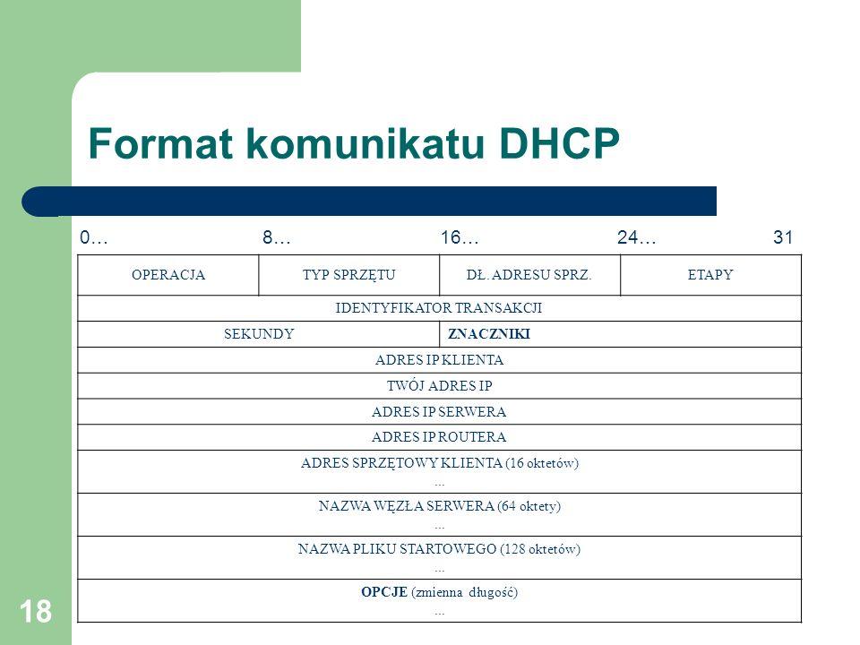 Format komunikatu DHCP